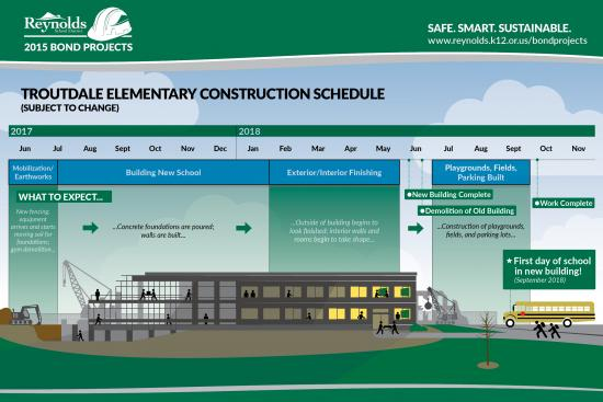 Construction Timeline Posters  Reynolds School District  Oregon